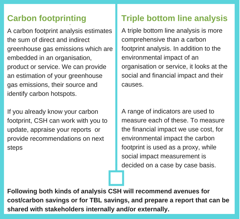 carbon footprint and TBL