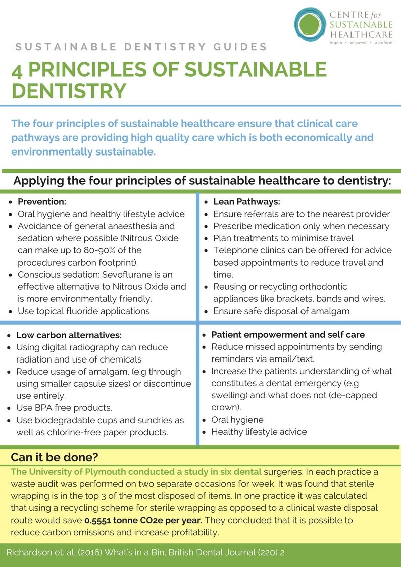 dentistry, sustainable, case study, sustainability principles, green dentistry, green dental, dental care