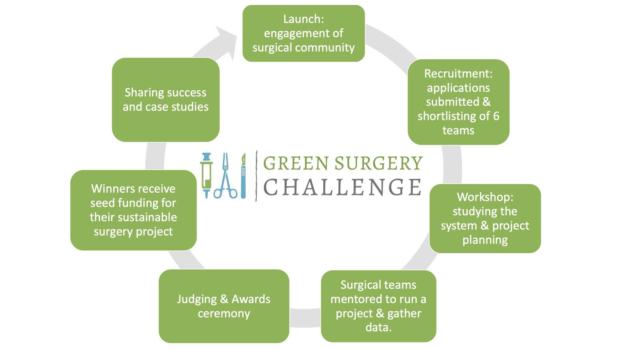 Green surgery challenge process