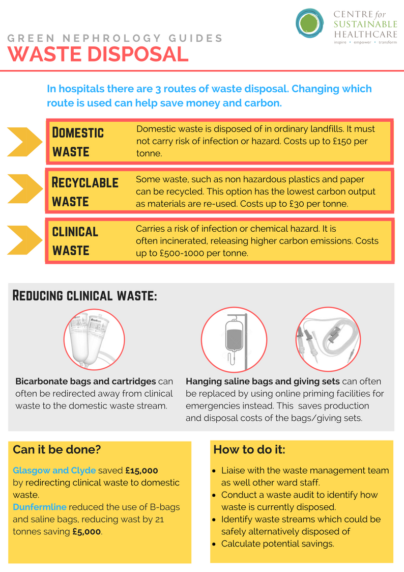 Sustainability Series Green Nephrology Guides: Waste Disposal 1