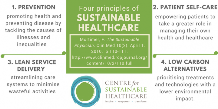 Four principles of sustainable healthcare: 1. prevention; 2. patient self-care; 3. lean service delivery; 4. low carbon alternatives.