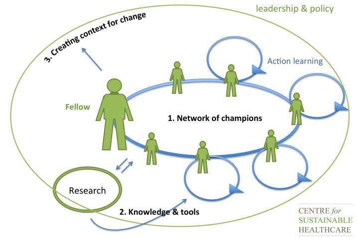 sustainable specialties schematic