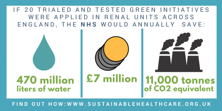 If these green initiatives were applied in renal units across England the NHS would annually save 470 million liters of water, £7 million, 11000 tonnes of CO2eq.
