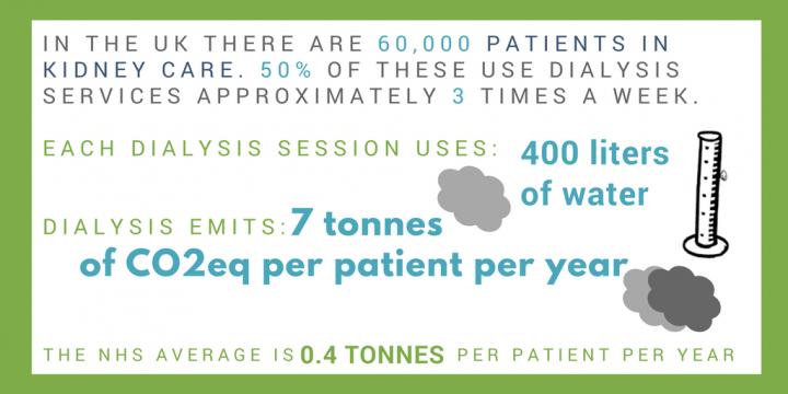 Dialysis emits 7 tonnes of CO2eq per patient per year. The NHS average is 0.4 tonnes per patient per year.