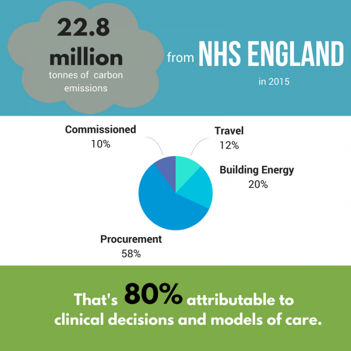 80% of NHS emissions from NHS England in 2015 are attributable to clinical decisions and models of care