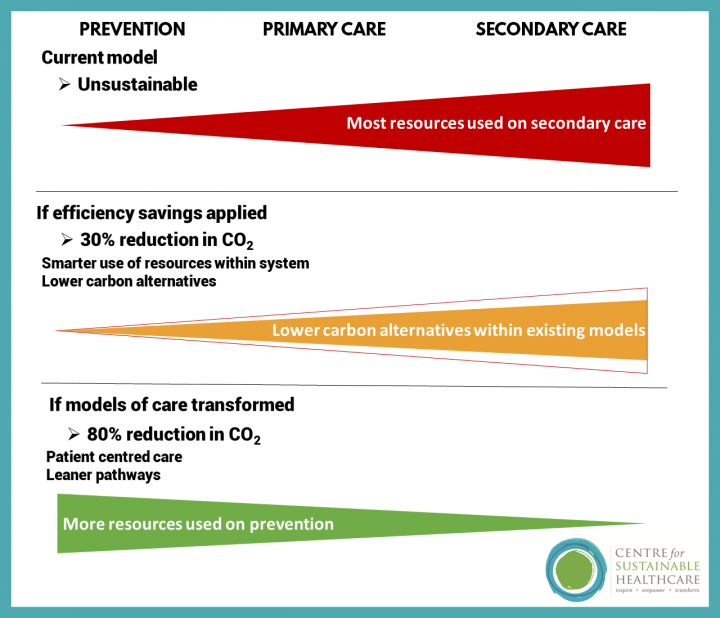 For the NHS to reduce carbon emissions by 80%, transformation of the system is required, shifting resources from secondary care to prevention and focusing on lean pathways and patient-centred care.